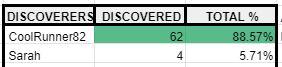 July 21 Passcode Statistics